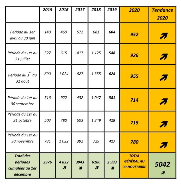 Baromètre 2020