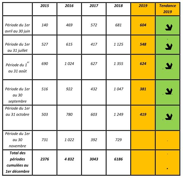 baromètre 2019